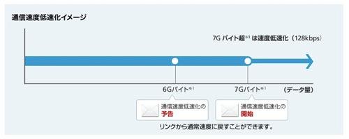 iphone-limit7gb-00